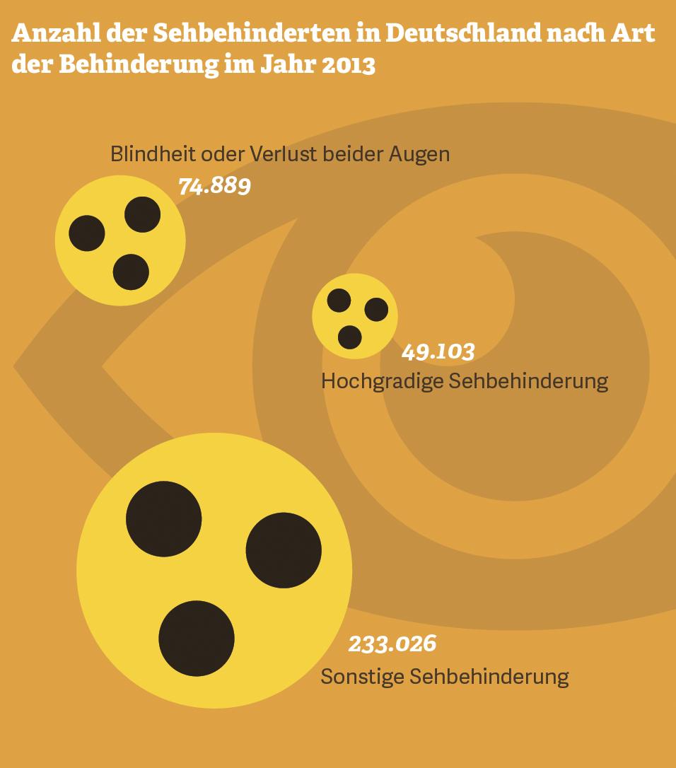 Grafik: Anzahl Sehbehinderungen