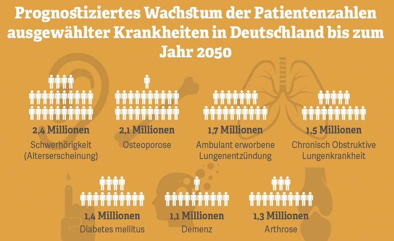Grafik: Prognostiziertes Wachstum der Patientenzahlen ausgewählter Krankheiten
