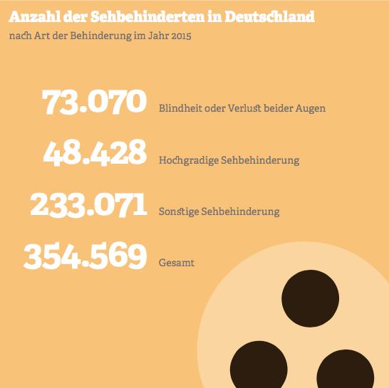 Grafik: Anzahl der Sehbehinderten in Deutschland.