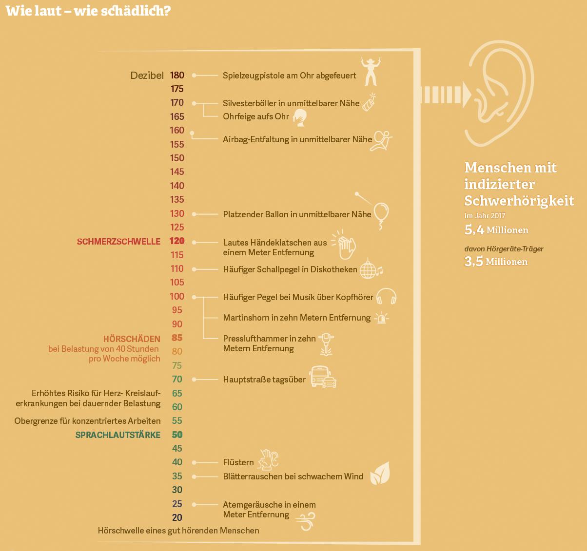Grafik: Intensität von verschiedenen Geräuschpegeln