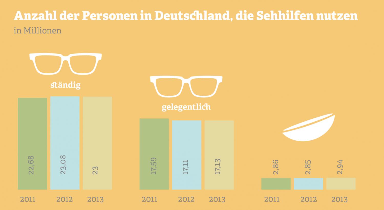 Grafik: Anzahl der Personen in Deutschland, die Sehhilfen benutzen