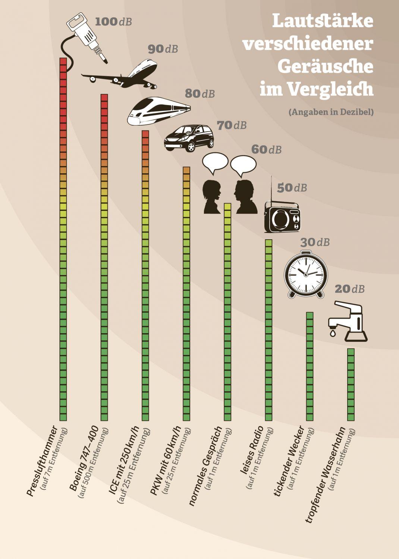 Grafik: Lautstärke verschiedener Geräusche im Vergleich.