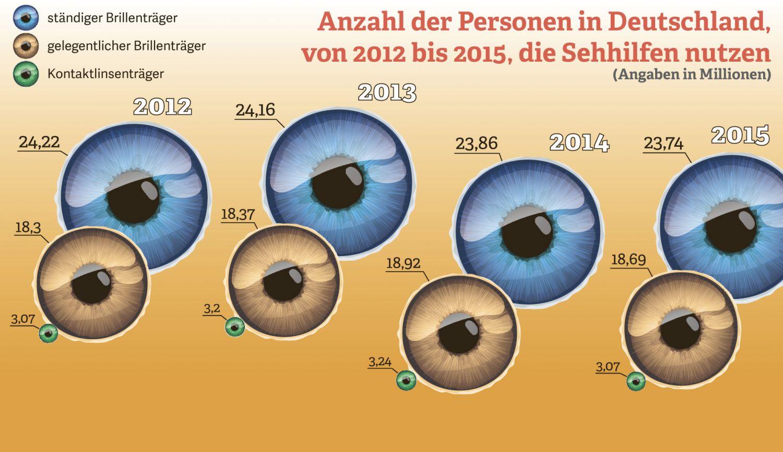 Grafik: Anzahl der Personen, die Sehhilfen nutzen, 2012 – 2015