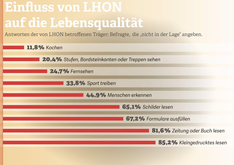 Grafik: Einfluss von LHON auf die Lebensqualität